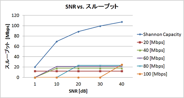 snr-vs-throughput.png