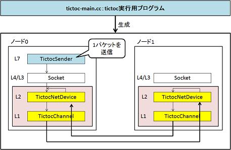 tictoc_simulation.png